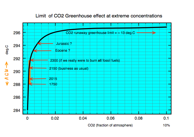 Saturation of the narrow CO2 15 micron lines into the Stratosphere ensures that total greenhouse warming is limited to 13C.