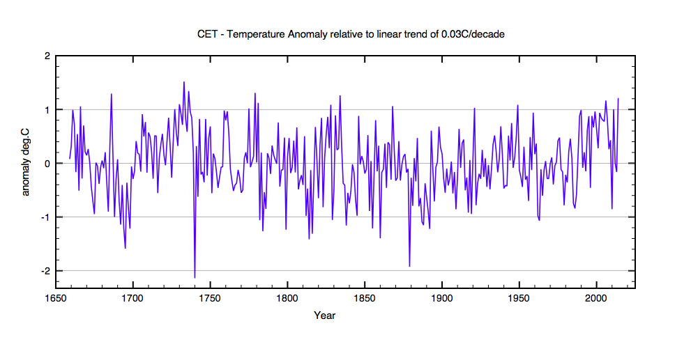 Temperature anomaly relative to the linear long term trend in CET