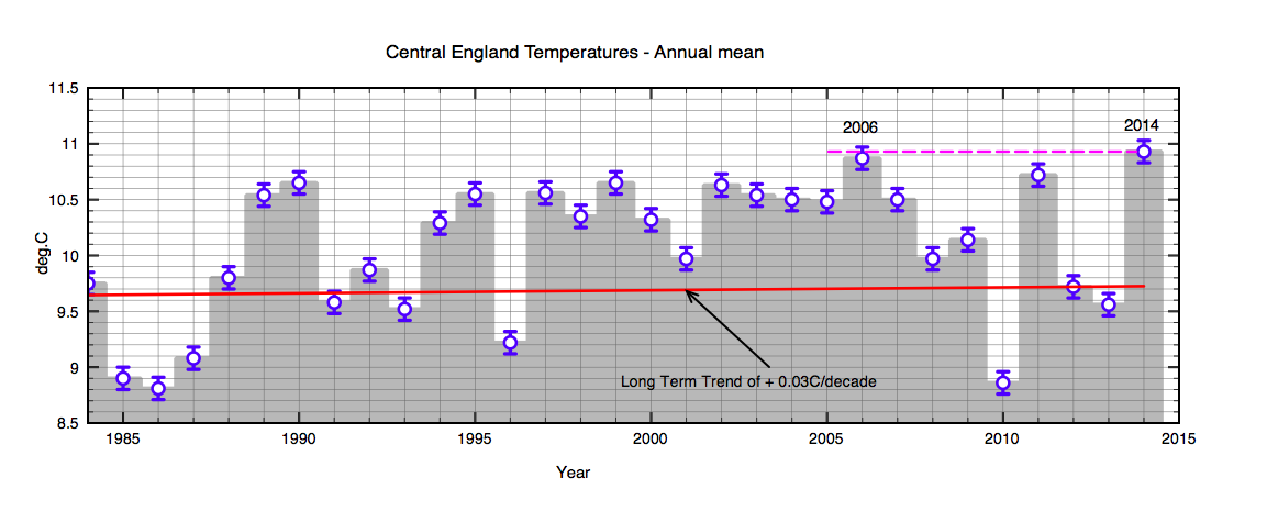 CET annual mean temperatures since 1990. The red line is a long term trend fit described below