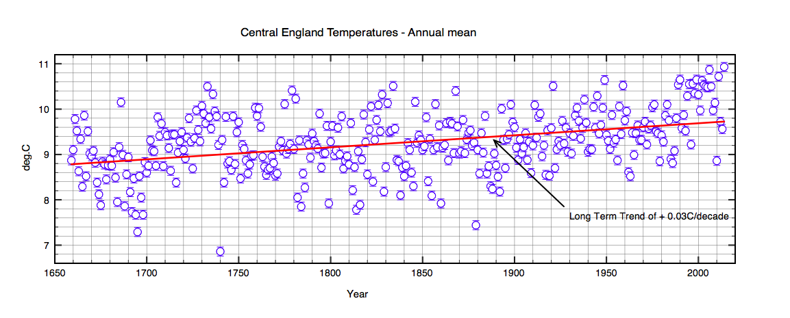 Full  354 year series of CET.  A clear warming trend is evident over the full erod. The red curve shows a linear fit to the data