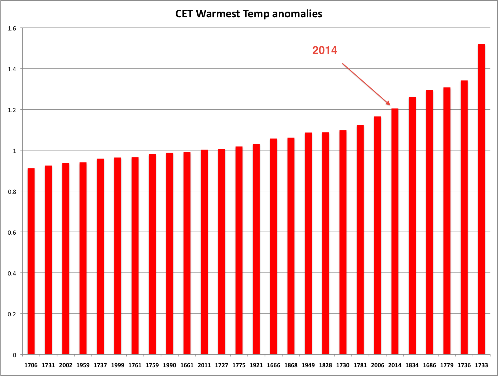 Ranked warmest years based on temperature anomalies to long term trends.