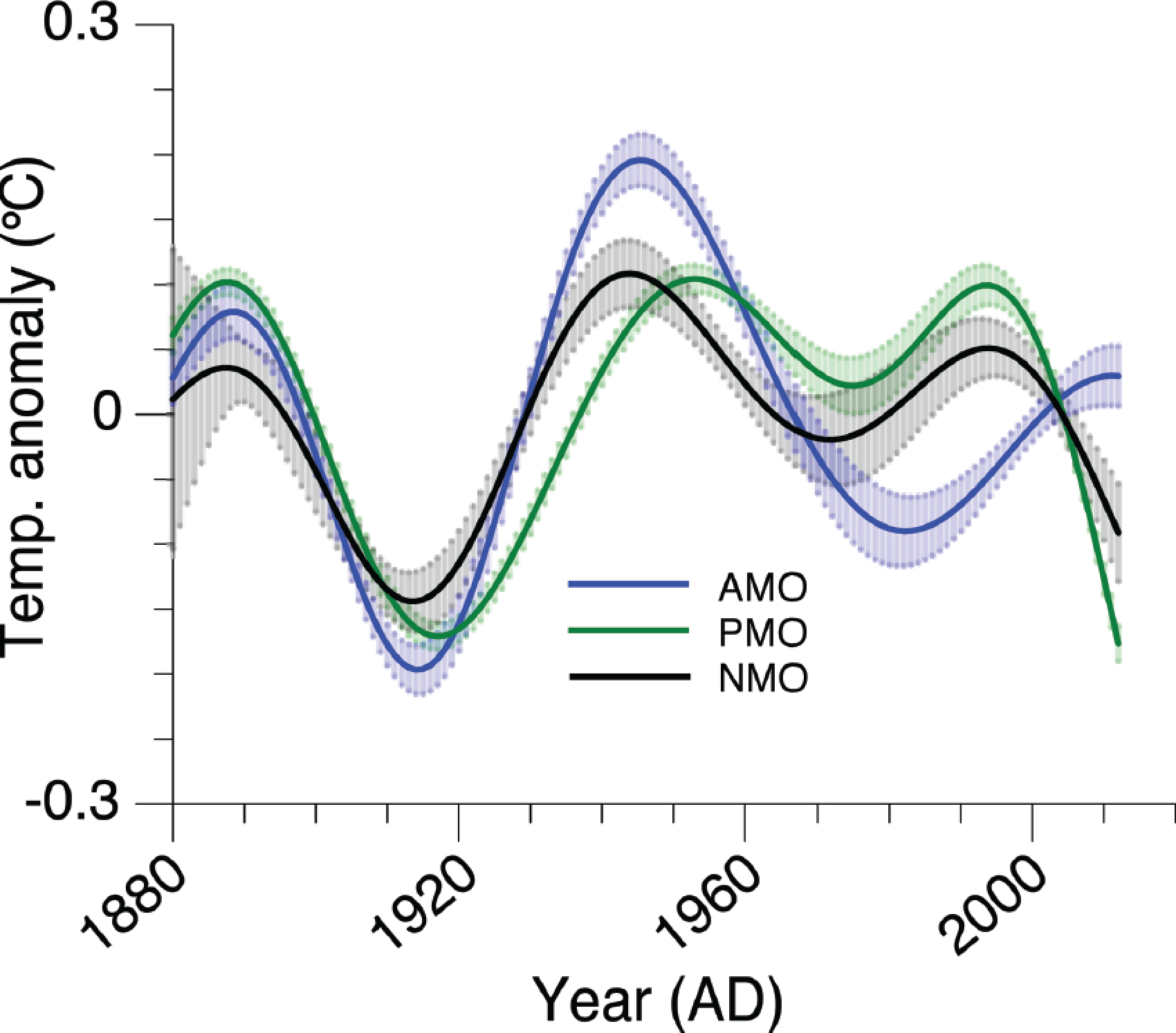 Mann's identification of a natural oscillation component in global temperature data. NMO is a  net combination of AMO and PDO. Note the amplitude of the oscillation is 0.4C