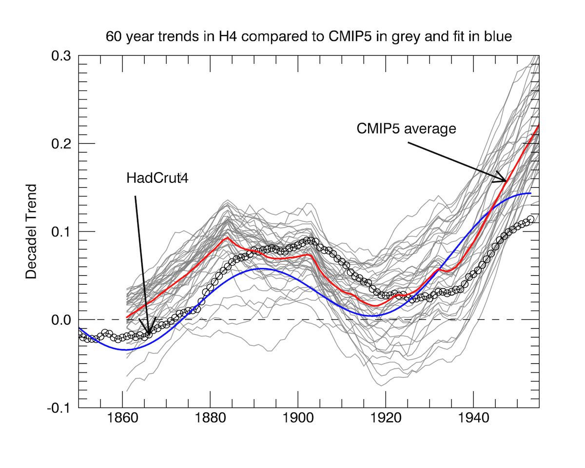 Comparison of 60y trends in observations and models (see text for details).