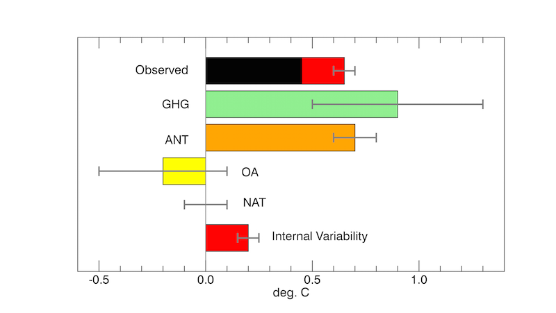Updated Fig 10.5 This shows the attribution of warming from 1950 to 2010 where natural internal variation is measured by comparing  1940 to 2010 as the correct measure of the observed warming  because 1940 and 2010 are peaks of the  natural variation.