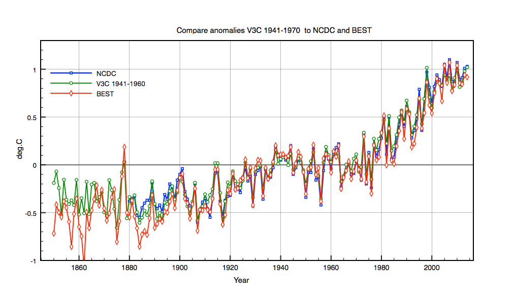 Almost an exact match between NCDC, BEST and V3C (1941-1960)
