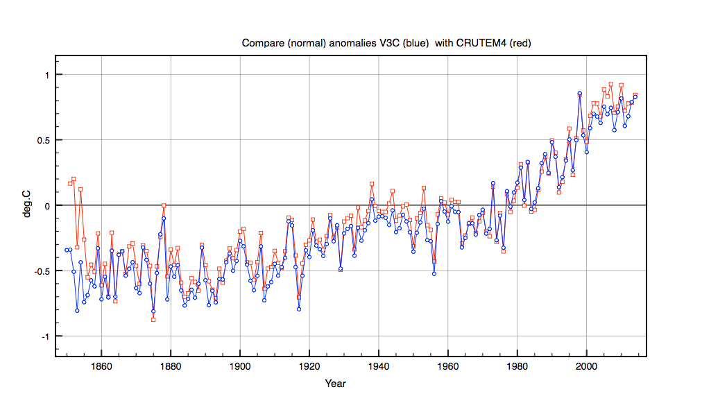 Comaprison of  V3 corrected global temperaure anomalies calculated in the same 30 year period 1961-1991 as CRUTEM4