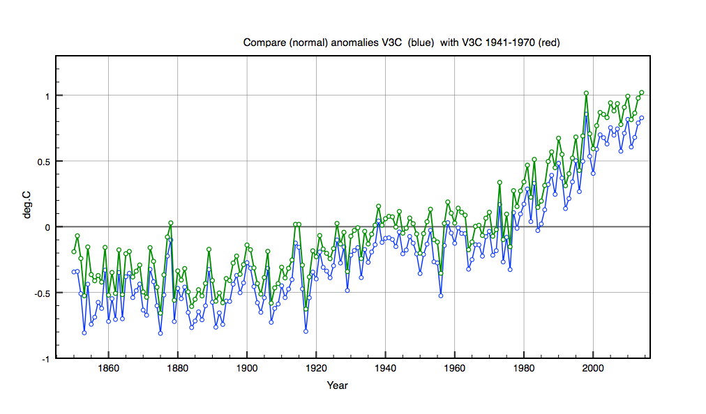 Compare normalisation period 1941-1960 (green) with standard 1961-1990(blue)
