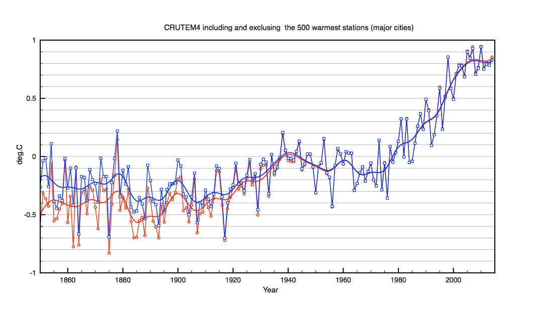 CRUTEM4 calculated with and without the 500 fastest warming bstations (mostly large cities)