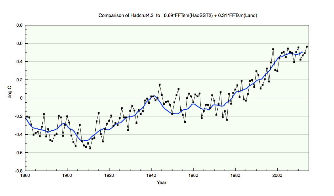 Compare a simple linear combination of Land and Ocean temperature trends to HadCRUT4