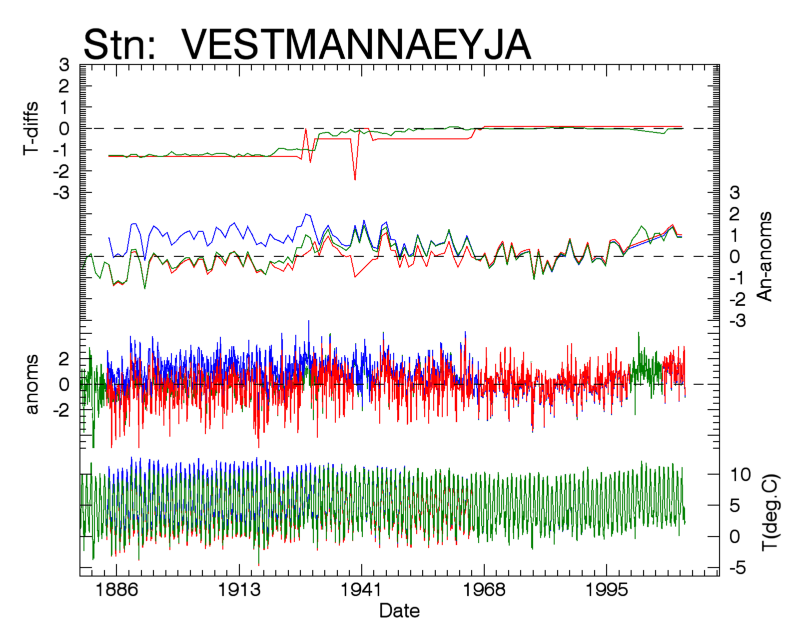 Temperature data for VESTMANNAEYJA. Anomalies are calculated relative to monthy normal values from 1961-1990. The top graph shows data  the effect of data correction/homogenisation on the raw values recorded in V3U
