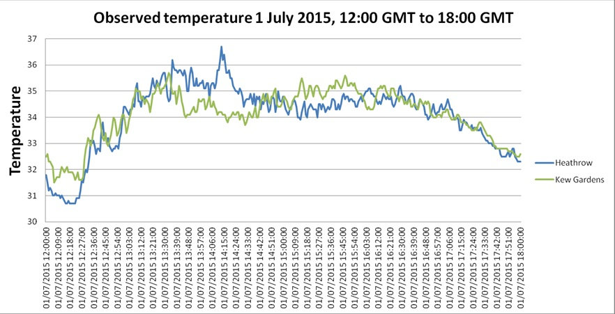The record was broken during a heat spike that occured between 14:06 and 14:30