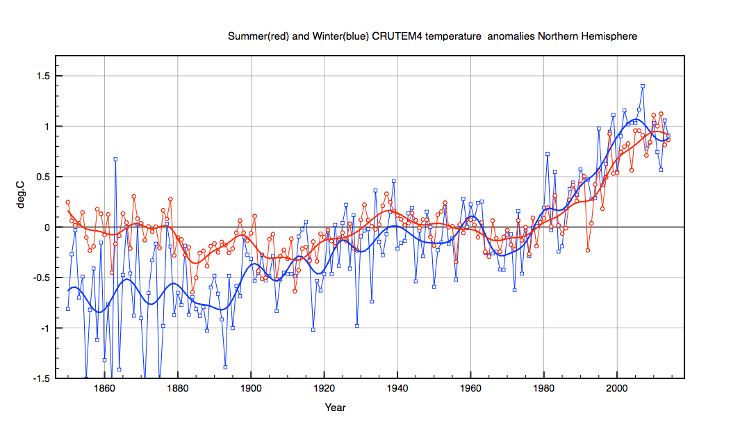 Winter is the average anomaly for Nov,Dec,Jan,Feb. Summer for June,July,August,September