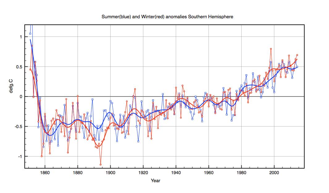 SH-compare-summer-winter
