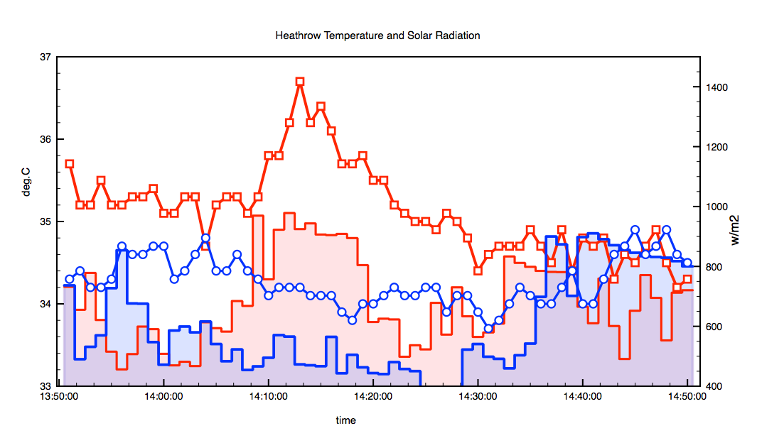 Compare Heathrow, Kew temperatures to solar radiation measurements.