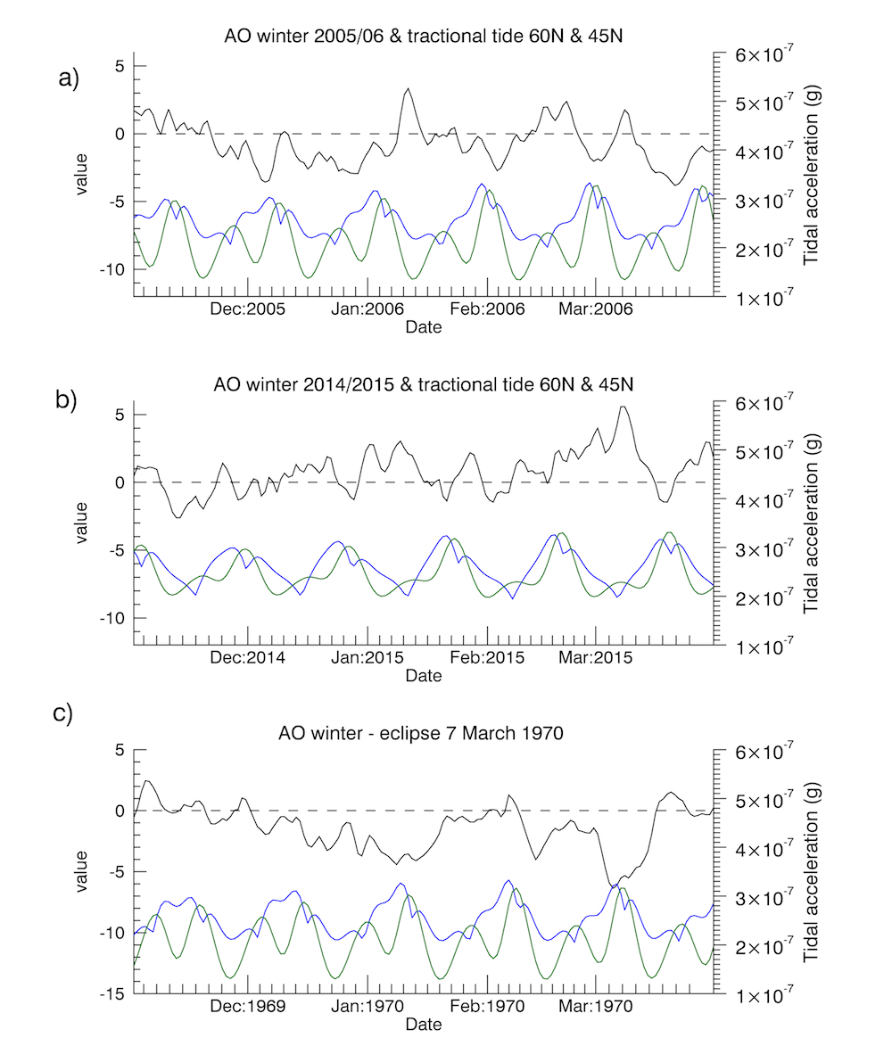a) Variations in the AO which show an anti-correlation with the tractional tidal forces at 45N(green) and 60N(blue) during the Maximum lunar standstill (2005/6). b) A similar study for the current Winter 2014/15. A steep drop in AO is observed coincident with the solar eclipse on March 20. C) A previous total eclipse, which occurred on March 7 1970 and produced a similar steep drop in AO. Lunar declination in 1970 was near maximum.