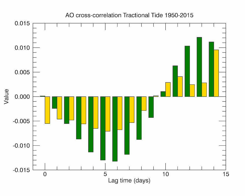 Cross-correlation of the Arctic Oscillation with tractional Tidal acceleration since 1950. The green values are for the tractional acceleration at 45N and the gold values are those for 60N. Both are anti-correlated to the AO with a time lag. The 45N component in particular shows a lag time peaking at 5 days.