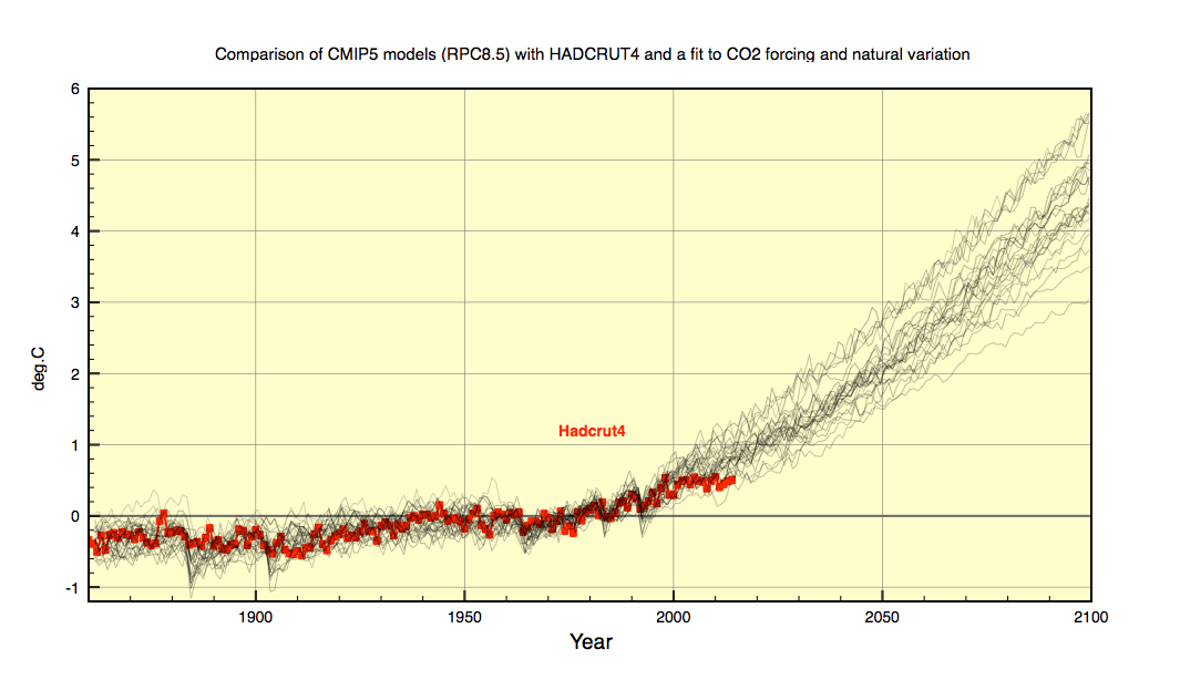 Graph shows 31 CMIP5 model projections up to 2100, under the highest conceivable RCP8.5 emissions scenario. Temperature ranges from 3C to 6C. The red points are Hadcrut4.4 where recent trends favour the lower range.