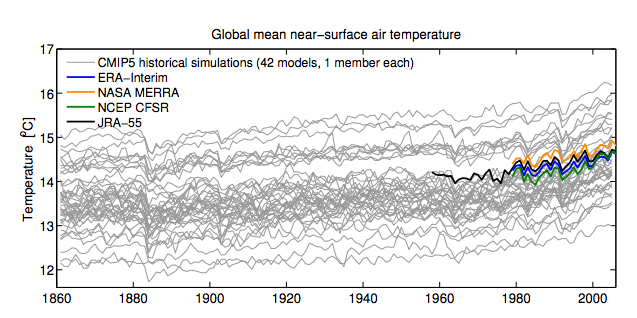 CMIP5 Global surface temperatures taken from the paper. The coloured graphs are Meteorological reanalyses and represent best 'observed' global values