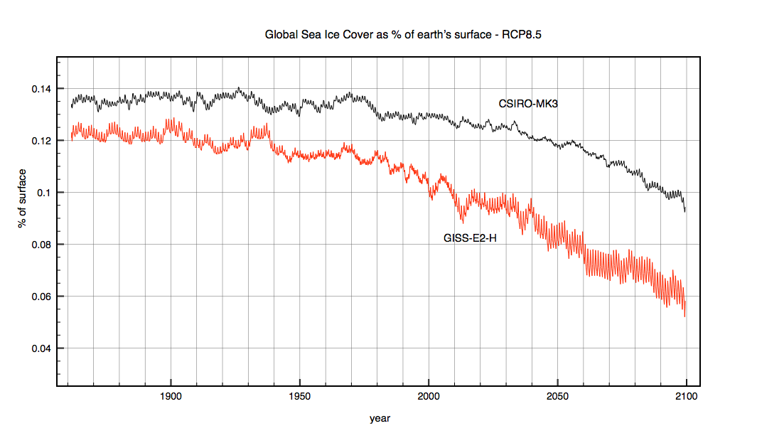 Comparison of ocean ice cover from 1861 to 2100. The red curve is a running 12 month average from GISS-E2-H, while the black curve is CSIRO-MK3