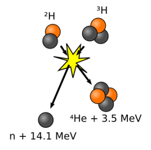 Deuterium-tritium_fusion