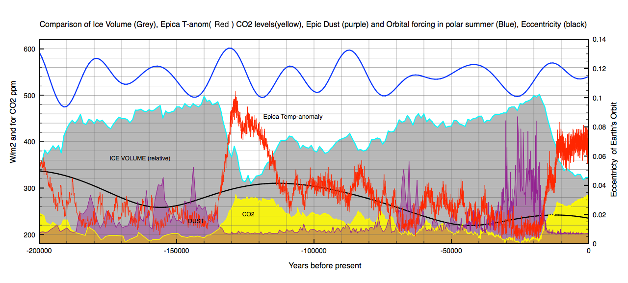 Figure 1: The blue curve is a calculation of the maximum insolation in summer at the north pole. The ice volume data is the benthic d18O stack. In red is the Epica temperature anomaly data from Antarctica. In yellow is the Epica CO2 data and in purple their dust data. The black curve is the change in the Earth's orbital eccentricity. The temperature, dust, and ice volume data have all been scaled for comparison purposes.