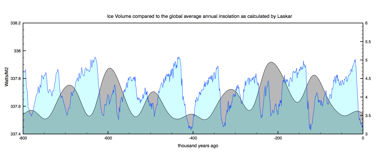 Global Average Insolation