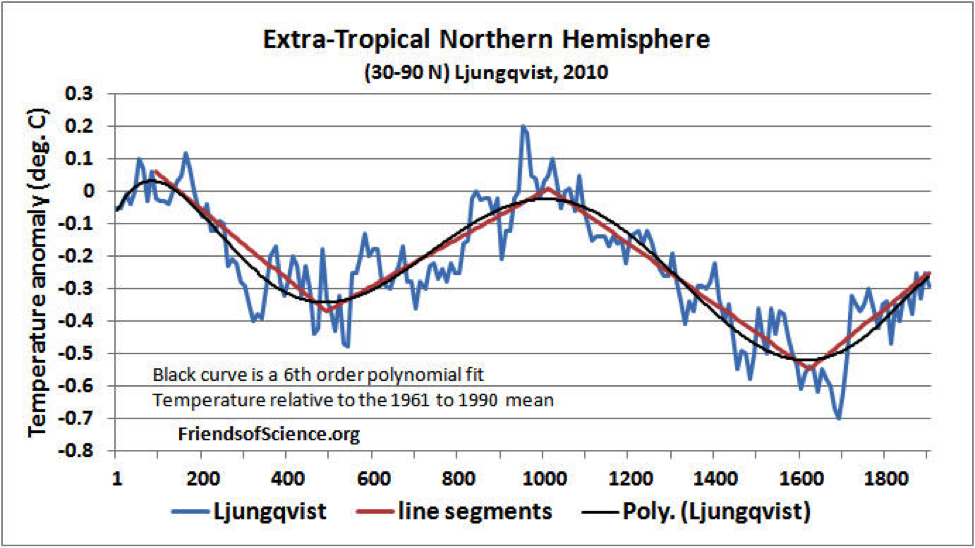 Figure 2. Extra-tropical Northern Hemisphere temperature change with a 6th order polynomial fit and line segments.