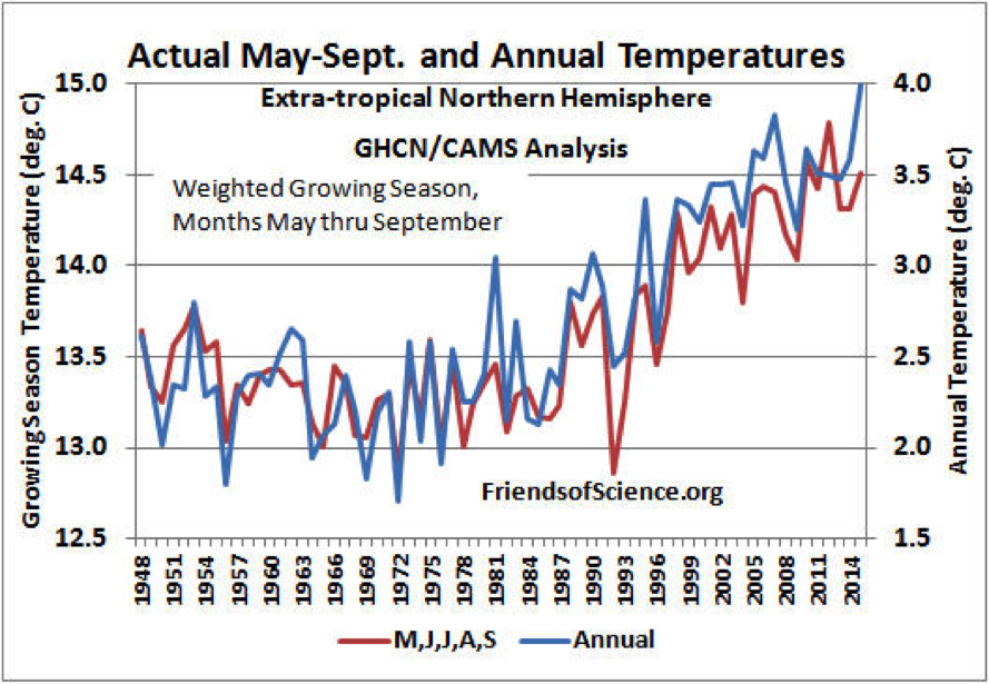 Figure 3. Actual annual and weighted average May through September temperatures of the extra-tropical Northern Hemisphere (30 - 90°N). The annual temperatures are indicated by the right vertical axis and the May - September growing season temperatures are indicated by the left vertical axis.