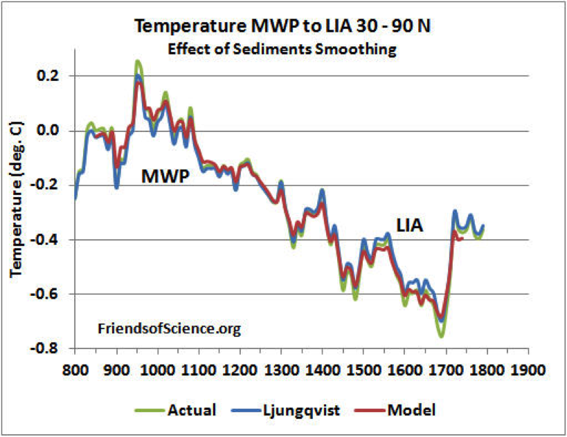 Figure 4. Estimated Effect of Sediment proxy smoothing due to dating uncertainty. The actual temperature variation was estimated at 1.12 times the Ljungqvist reconstruction variation about the mean temperature of the MWP and the LIA extremes.