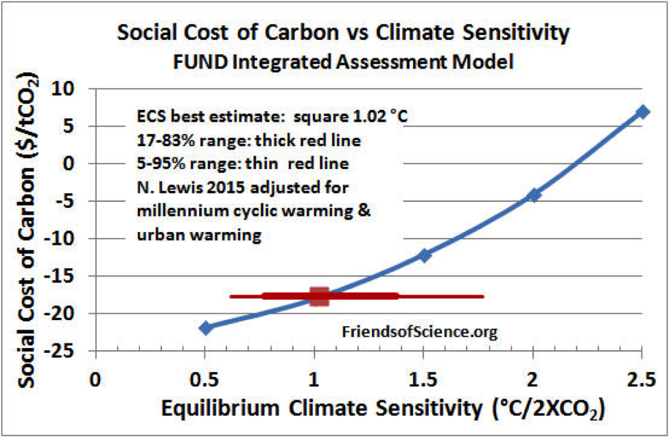 Figure 5. The equilibrium climate sensitivity (ECS) as calculated by N. Lewis using aerosol forcing by Stevens, other forcings and heat uptake by IPCC AR5 and global surface temperatures adjusted to account for natural millennium cyclic warming and urban warming from 1980. The ECS best estimate is shown by the red square, uncertainty ranges by the red lines. Social cost of carbon as determined by the FUND integrated assessment model is shown by the blue line.