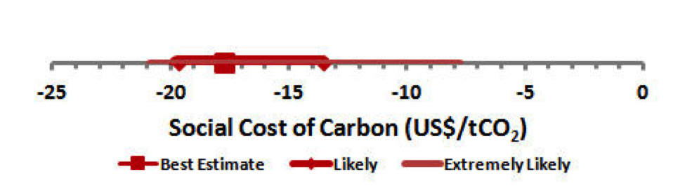 Figure 6. Social Cost of Carbon in US$/tCO2 indicating best estimate, likely 17-83%, and extremely likely 5-95% uncertainty ranges. The uncertainty ranges do not include uncertainty associated with the millennium warming cycle or the urban warming effect.