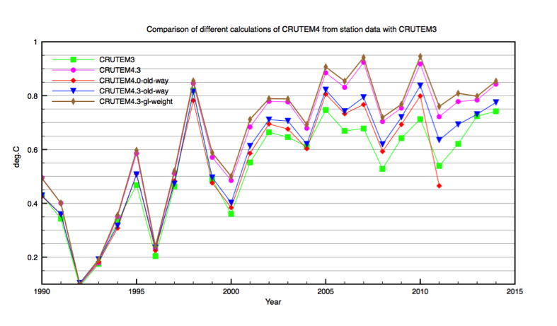 Figure 5 Differences between CRUTEM3, CRUTEM4 and different global averaging methodologies. All results are calculated directly from the relevant station data.: