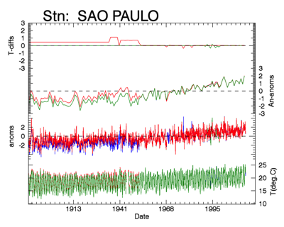 Figure 7: comparison V3U(blue) V3C(red) CRUTEM4(green). Top graph shows adjustments