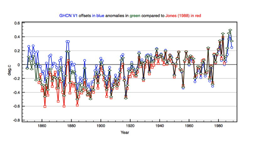Figure 1: First release of GHCN (1990) compared to Jones et al. 1988.