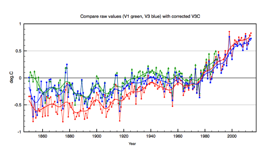 Figure 3 Comparison of V1, V3U and V3C global temperature anomalies. V3C are the red points