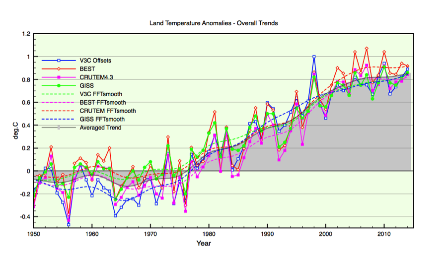 Figure 4: Comparison of all the main temperature anomaly results