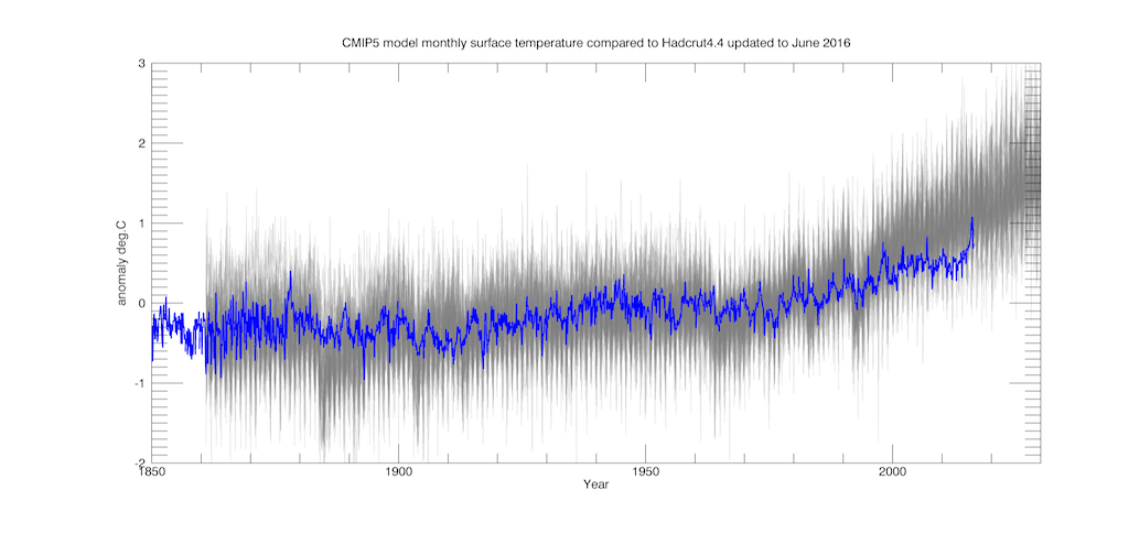 Comparison of Hadcrut4.4 monthly data with an ensemble of 40 CMIP5 models