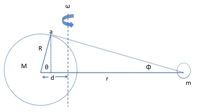 AP-figure1