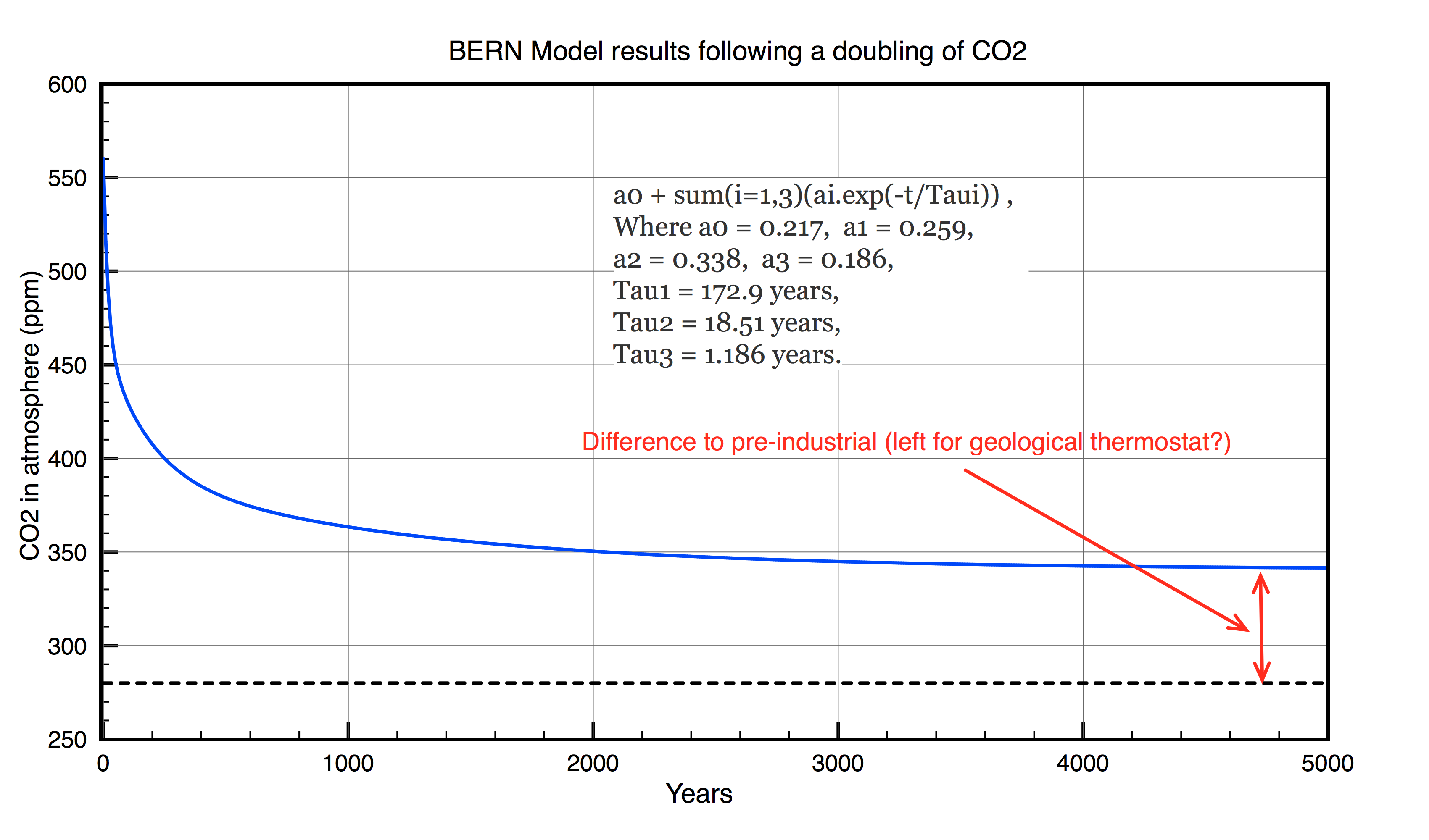 Bern Model calculation of CO2 levels following a doubling of CO2 in the atmosphere.