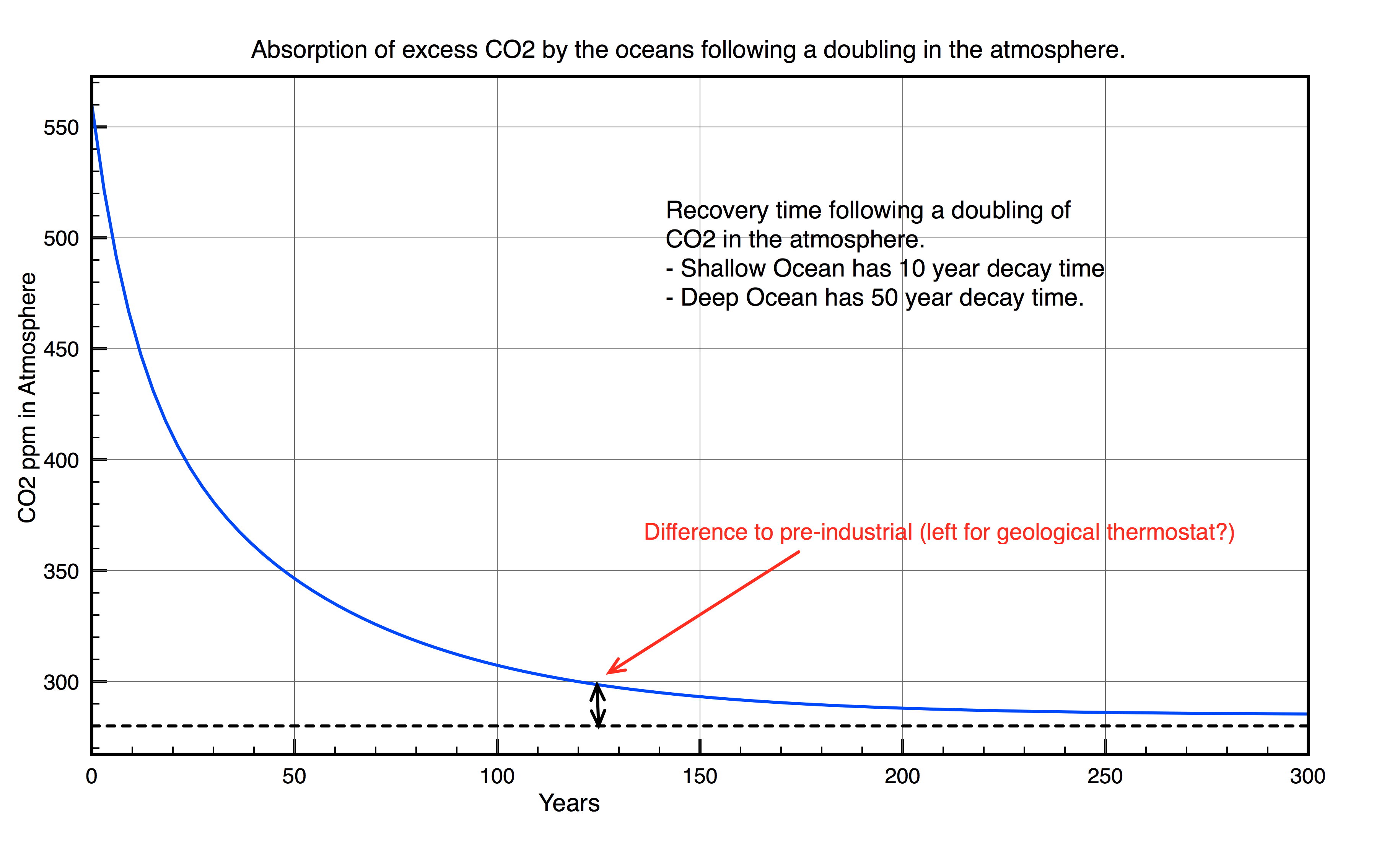 Fall in atmospheric CO2 levels following a doubling of pre-industrial values. Assumes zero emissions thereafter.