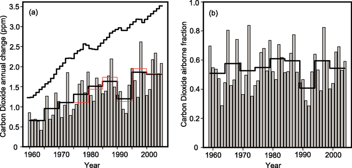 AR4 plot: The fraction of Anthropogenic CO2 retained in the atmosphere is unchanged in over 50 years, despite increasing emissions.