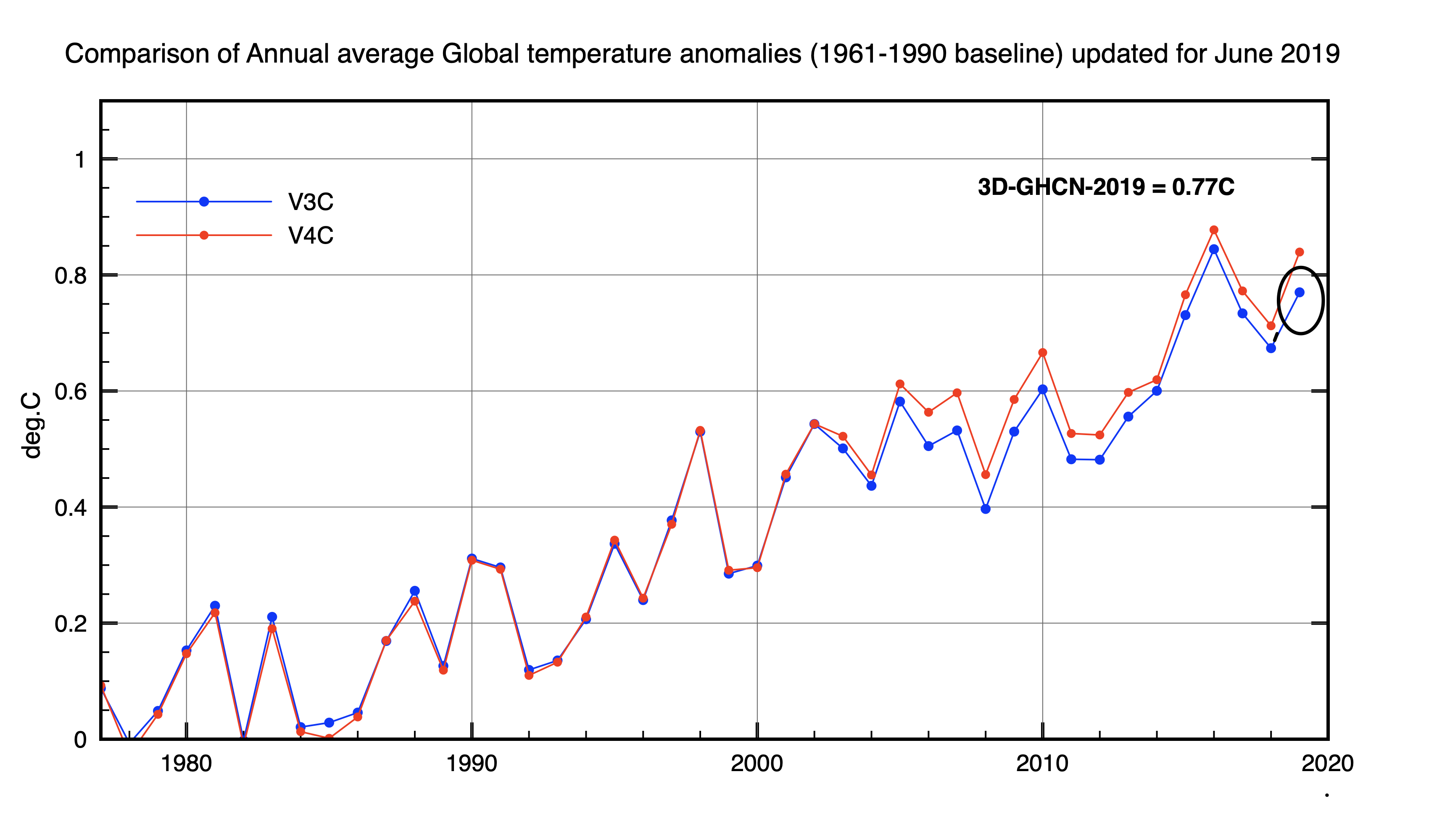 moyhu: Comparison of surface temperature indices going from